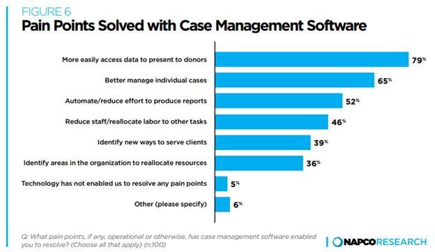 case management effectiveness graph