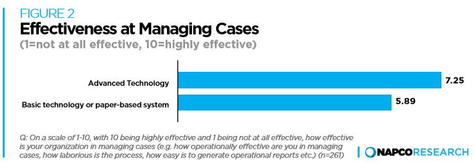 effective case management software for nonprofits